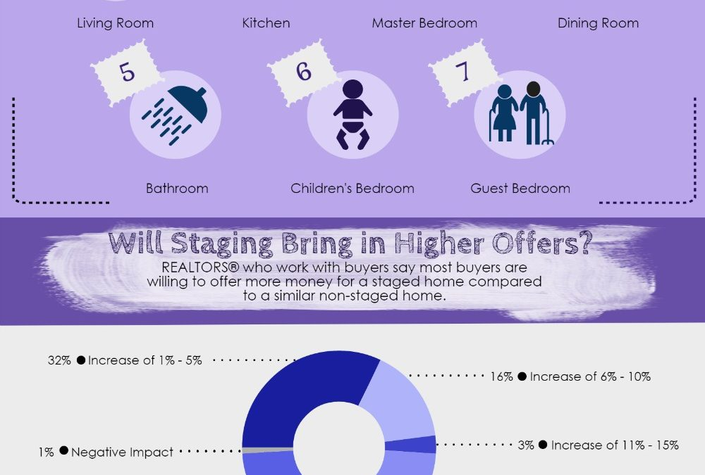 Staging By The Numbers